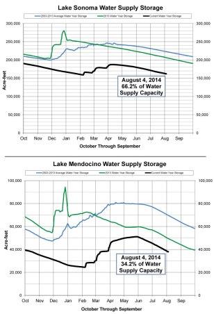 reservoir-storage-graph