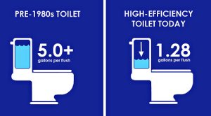 efficient-toilet